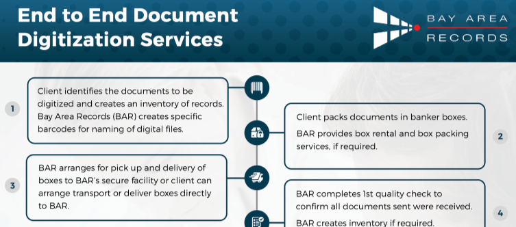 11 Steps to Document Digitization